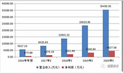 际动网络外部股东定增历史调查